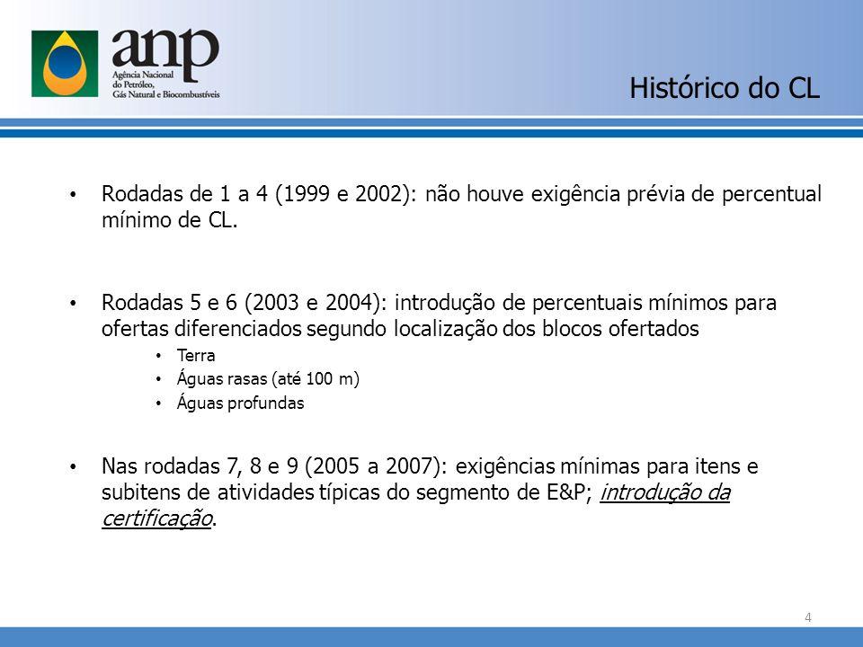 Rodadas de 1 a 4 (1999 e 2002): não houve exigência prévia de percentual mínimo de CL. Rodadas 5 e 6 (2003 e 2004): introdução de percentuais mínimos