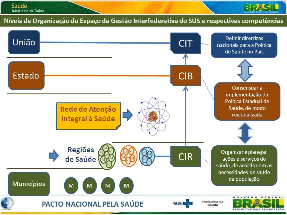 Níveis de Organização do Espaço da Gestão Interfederativa do SUS e respectivas competências CIB CIR CIT Regiões de Saúde M M M M M M M / M M M M M M M