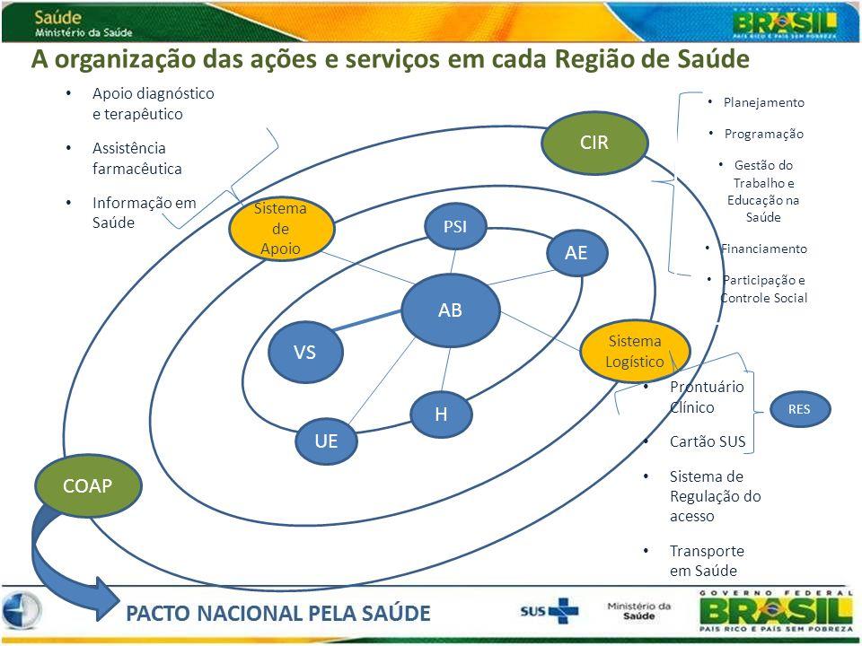 H AB VS PSI AE UE Sistema de Apoio Sistema Logístico CIR COAP A organização das ações e serviços em cada Região de Saúde Apoio diagnóstico e terapêuti