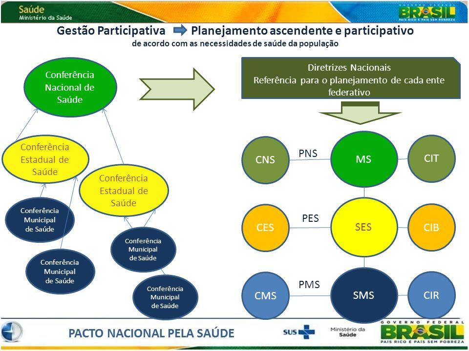 Gestão Participativa Planejamento ascendente e participativo de acordo com as necessidades de saúde da população Conferência Municipal de Saúde Confer