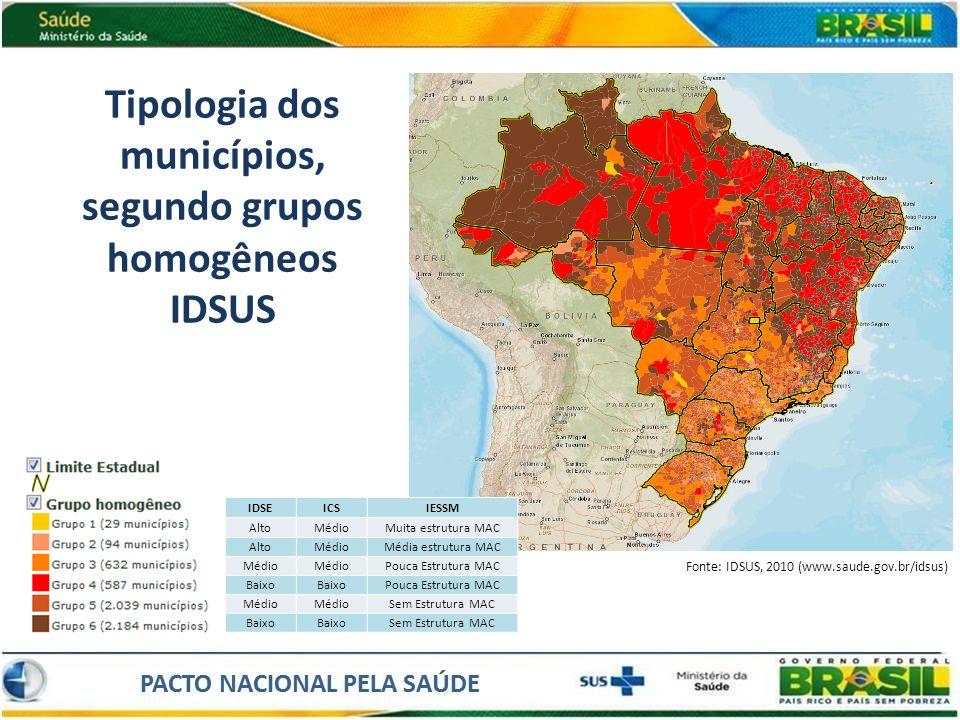 Tipologia dos municípios, segundo grupos homogêneos IDSUS IDSEICSIESSM AltoMédioMuita estrutura MAC AltoMédioMédia estrutura MAC Médio Pouca Estrutura
