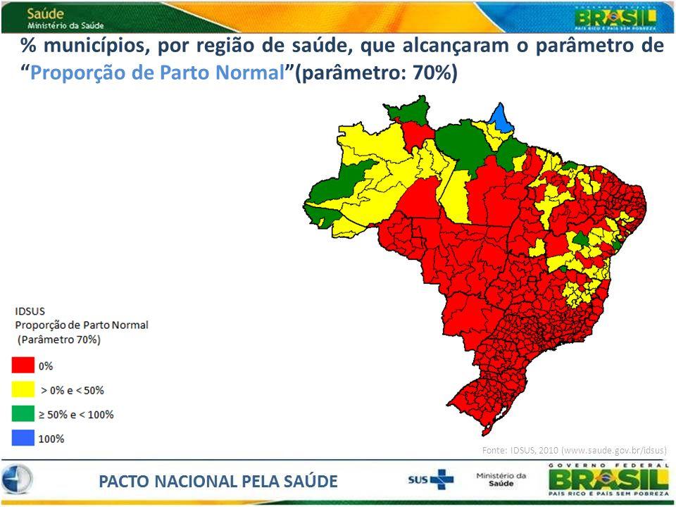 % municípios, por região de saúde, que alcançaram o parâmetro deProporção de Parto Normal(parâmetro: 70%) Fonte: IDSUS, 2010 (www.saude.gov.br/idsus)