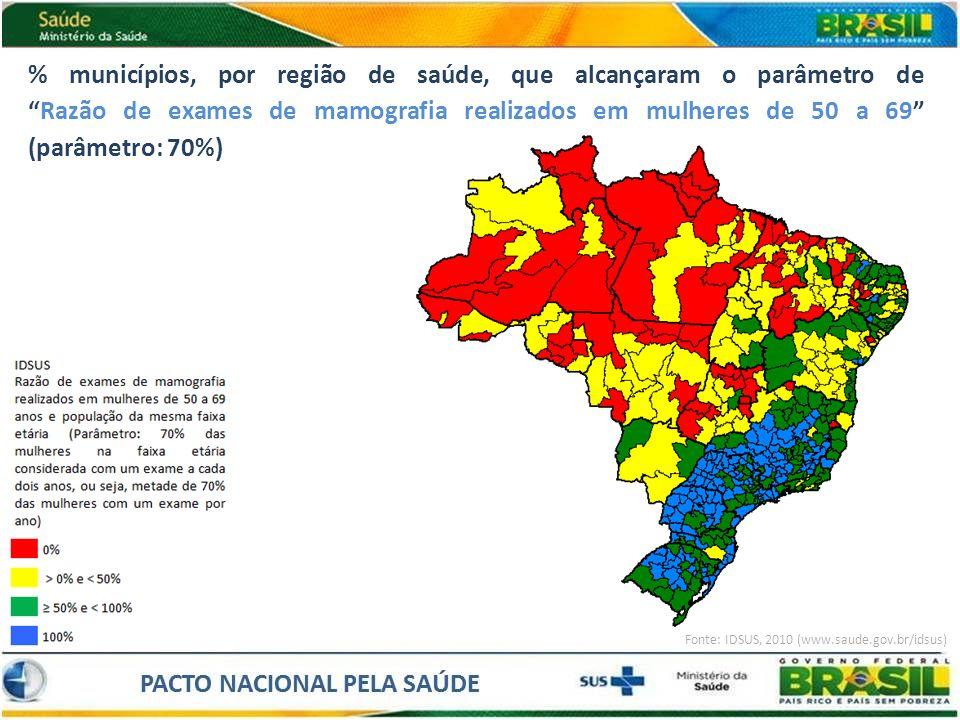 % municípios, por região de saúde, que alcançaram o parâmetro deRazão de exames de mamografia realizados em mulheres de 50 a 69 (parâmetro: 70%) Fonte