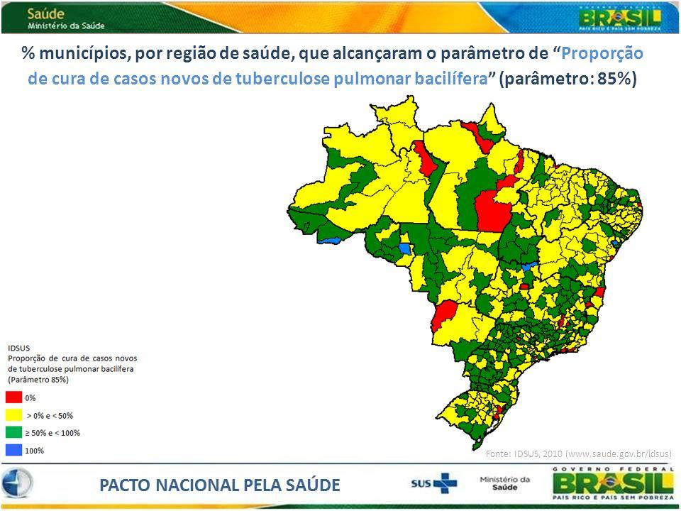 % municípios, por região de saúde, que alcançaram o parâmetro de Proporção de cura de casos novos de tuberculose pulmonar bacilífera (parâmetro: 85%)