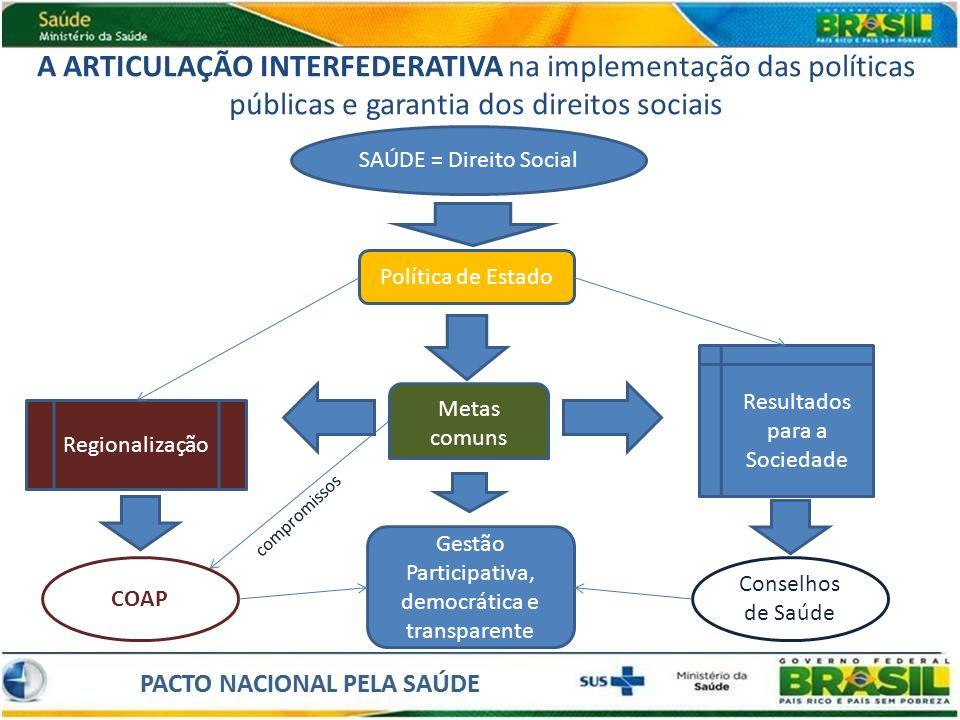 A ARTICULAÇÃO INTERFEDERATIVA na implementação das políticas públicas e garantia dos direitos sociais Regionalização SAÚDE = Direito Social Política d