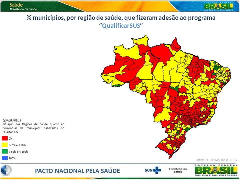 % municípios, por região de saúde, que fizeram adesão ao programaQualificarSUS Fonte: SCTIE/MS, maio 2013