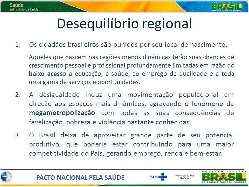 Desequilíbrio regional 1.Os cidadãos brasileiros são punidos por seu local de nascimento. Aqueles que nascem nas regiões menos dinâmicas terão suas ch