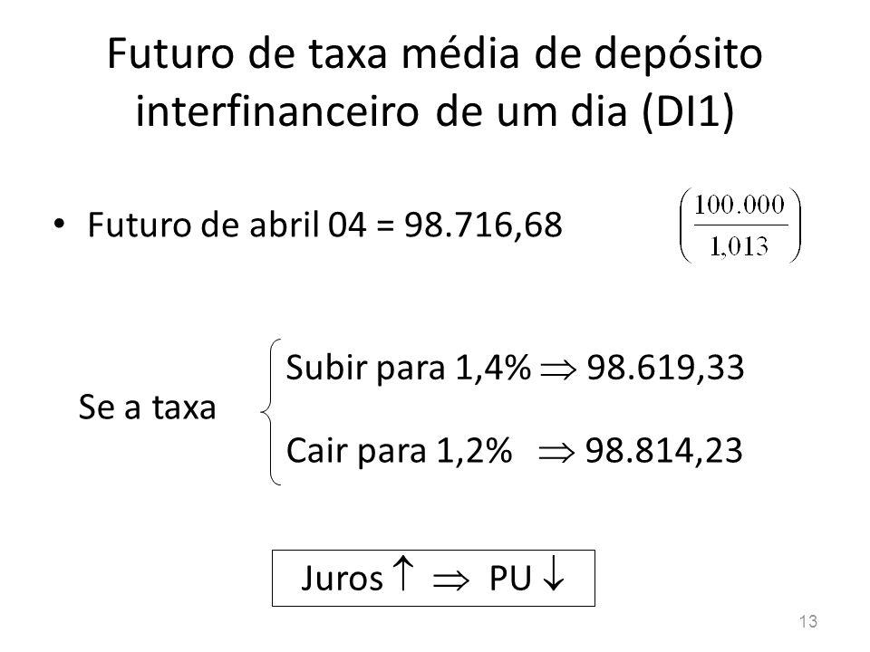 13 Futuro de taxa média de depósito interfinanceiro de um dia (DI1) Futuro de abril 04 = 98.716,68 Se a taxa Subir para 1,4% 98.619,33 Cair para 1,2%