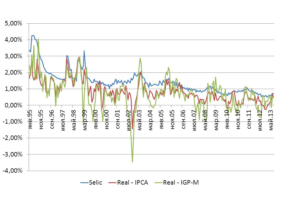13 Futuro de taxa média de depósito interfinanceiro de um dia (DI1) Futuro de abril 04 = 98.716,68 Se a taxa Subir para 1,4% 98.619,33 Cair para 1,2% 98.814,23 Juros PU