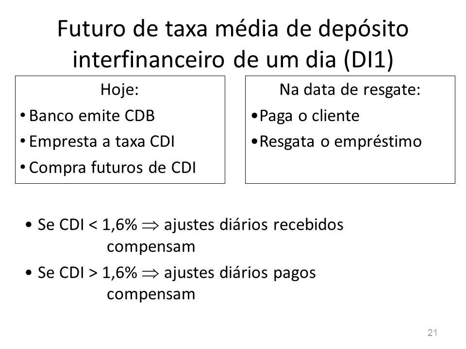 21 Futuro de taxa média de depósito interfinanceiro de um dia (DI1) Hoje: Banco emite CDB Empresta a taxa CDI Compra futuros de CDI Na data de resgate