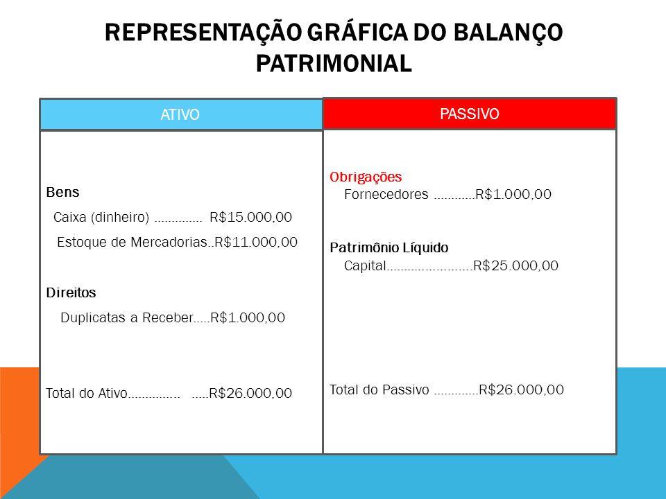 REPRESENTAÇÃO GRÁFICA DO BALANÇO PATRIMONIAL ATIVO PASSIVO Bens Caixa (dinheiro).............. R$15.000,00 Estoque de Mercadorias..R$11.000,00 Direito