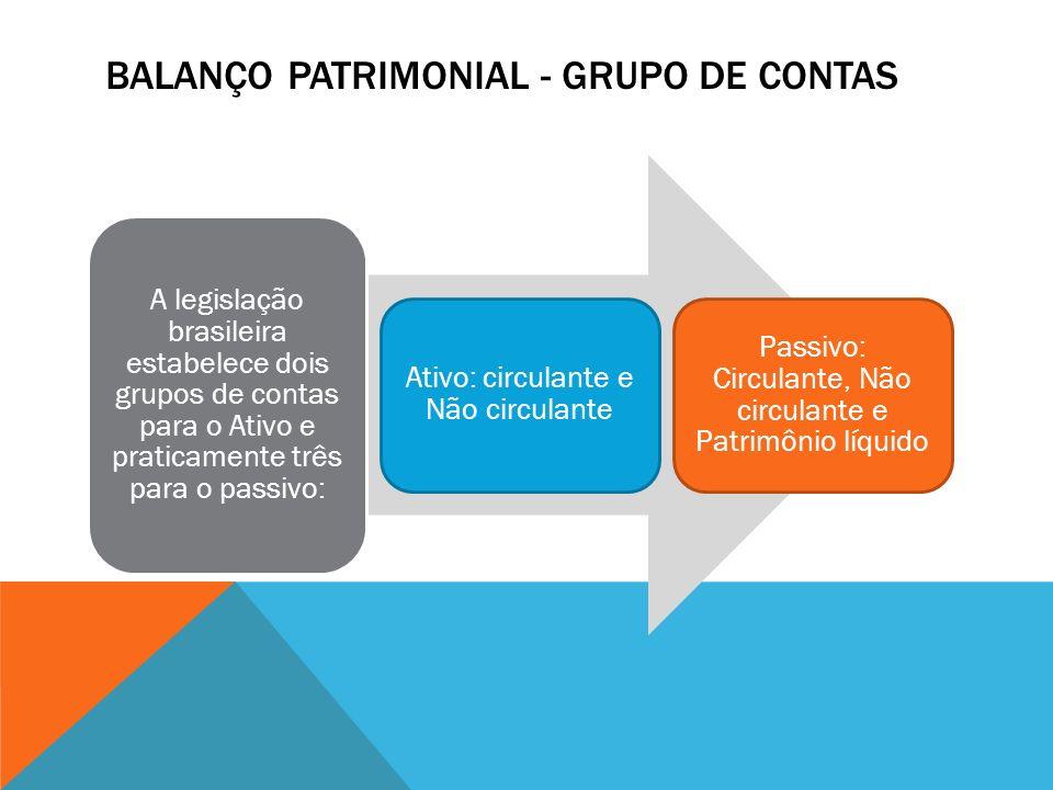 BALANÇO PATRIMONIAL - GRUPO DE CONTAS A legislação brasileira estabelece dois grupos de contas para o Ativo e praticamente três para o passivo: Ativo: