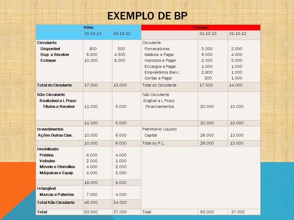 EXEMPLO DE BP AtivoPassivo 31-12-1331-12-12 31-12-1331-12-12 Circulante Disponível Dup. a Receber Estoque 800 6.200 10.000 500 4.500 8.000 Circulante