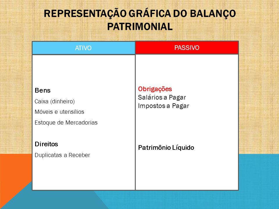 REPRESENTAÇÃO GRÁFICA DO BALANÇO PATRIMONIAL ATIVO PASSIVO Bens Caixa (dinheiro) Móveis e utensílios Estoque de Mercadorias Direitos Duplicatas a Rece