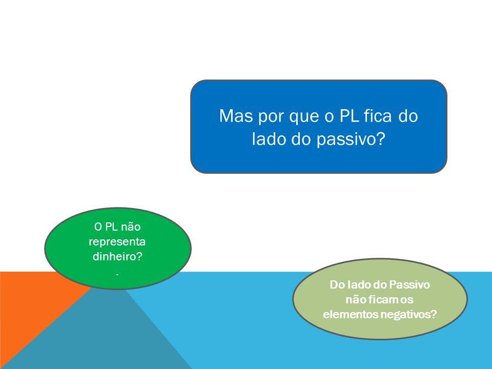 Mas por que o PL fica do lado do passivo? O PL não representa dinheiro?. Do lado do Passivo não ficam os elementos negativos?