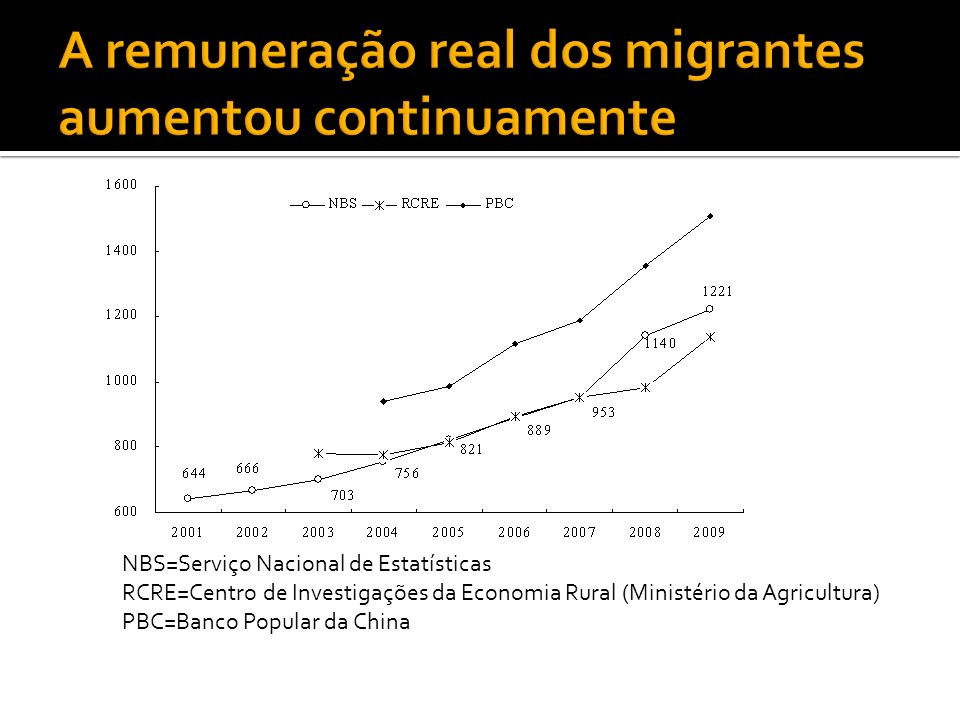 NBS=Serviço Nacional de Estatísticas RCRE=Centro de Investigações da Economia Rural (Ministério da Agricultura) PBC=Banco Popular da China