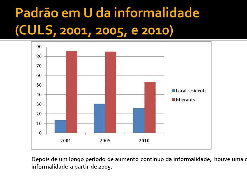Depois de um longo período de aumento contínuo da informalidade, houve uma grande redução na informalidade a partir de 2005.