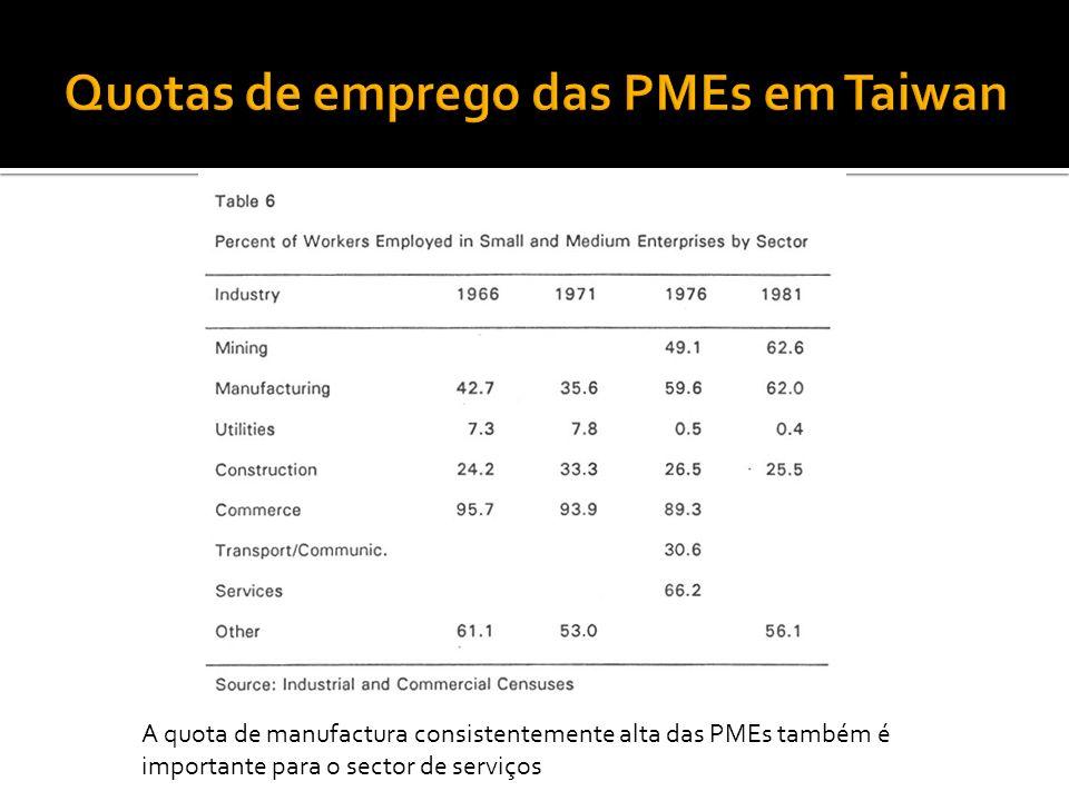 A quota de manufactura consistentemente alta das PMEs também é importante para o sector de serviços