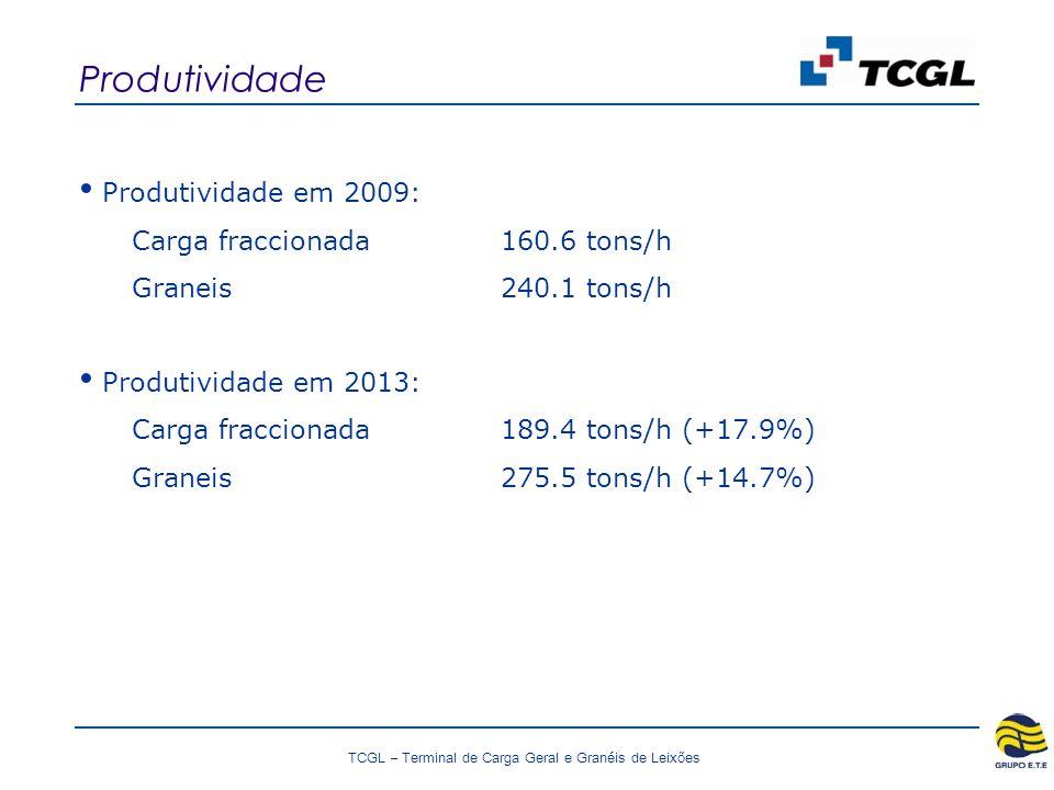 TCGL – Terminal de Carga Geral e Granéis de Leixões Produtividade Produtividade em 2009: Carga fraccionada160.6 tons/h Graneis 240.1 tons/h Produtividade em 2013: Carga fraccionada189.4 tons/h (+17.9%) Graneis 275.5 tons/h (+14.7%)