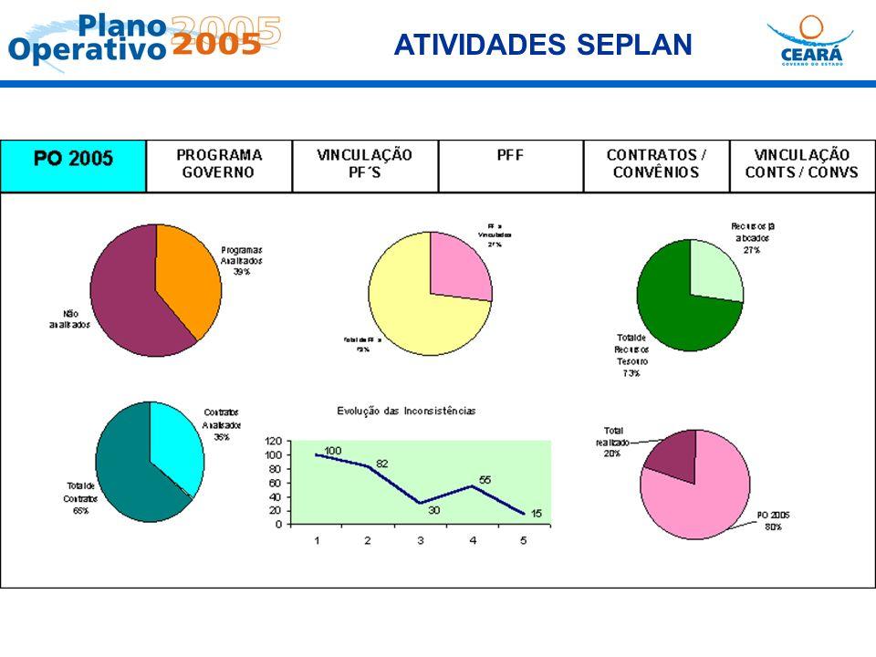 ATIVIDADES SEPLAN.