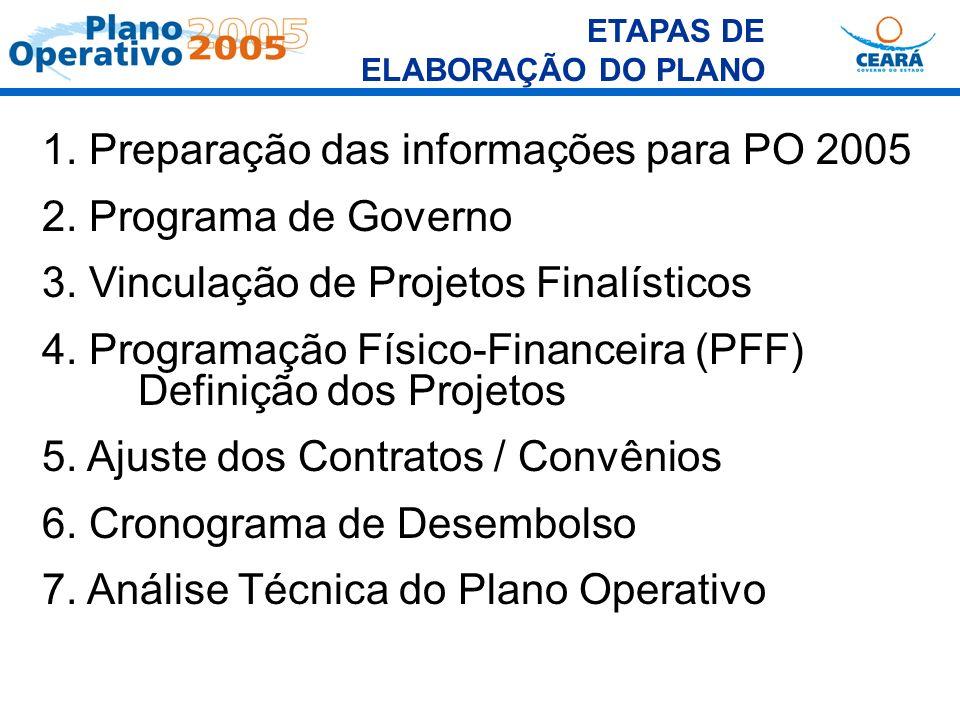 ETAPAS DE ELABORAÇÃO DO PLANO 1. Preparação das informações para PO 2005 2. Programa de Governo 3. Vinculação de Projetos Finalísticos 4. Programação