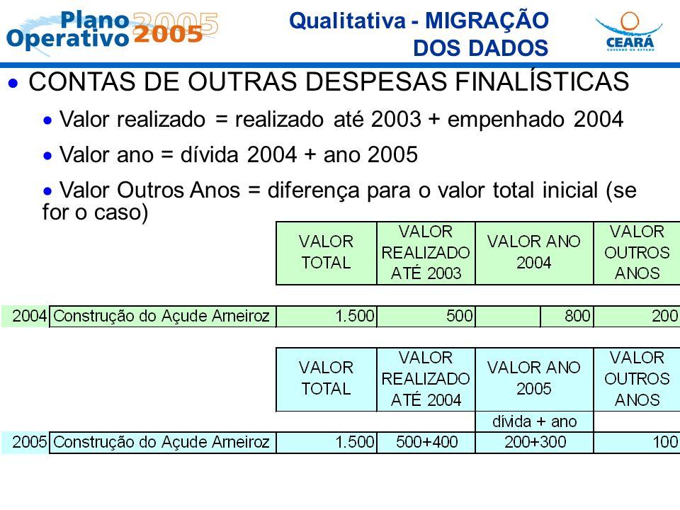 CONTAS DE OUTRAS DESPESAS FINALÍSTICAS Valor realizado = realizado até 2003 + empenhado 2004 Valor ano = dívida 2004 + ano 2005 Valor Outros Anos = di