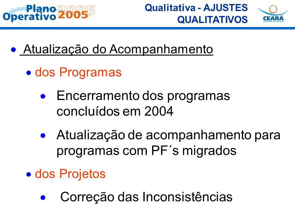 Qualitativa - AJUSTES QUALITATIVOS Atualização do Acompanhamento dos Programas Encerramento dos programas concluídos em 2004 Atualização de acompanham