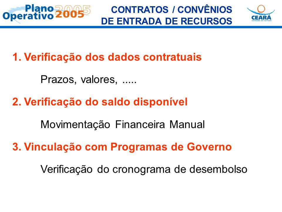 CONTRATOS / CONVÊNIOS DE ENTRADA DE RECURSOS 1.Verificação dos dados contratuais Prazos, valores,..... 2.Verificação do saldo disponível Movimentação