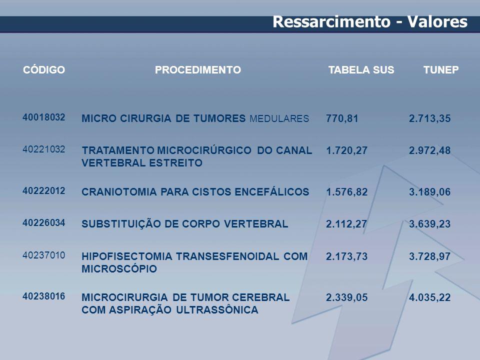 CÓDIGOPROCEDIMENTOTABELA SUSTUNEP 40018032 MICRO CIRURGIA DE TUMORES MEDULARES 770,812.713,35 40221032 TRATAMENTO MICROCIRÚRGICO DO CANAL VERTEBRAL ES