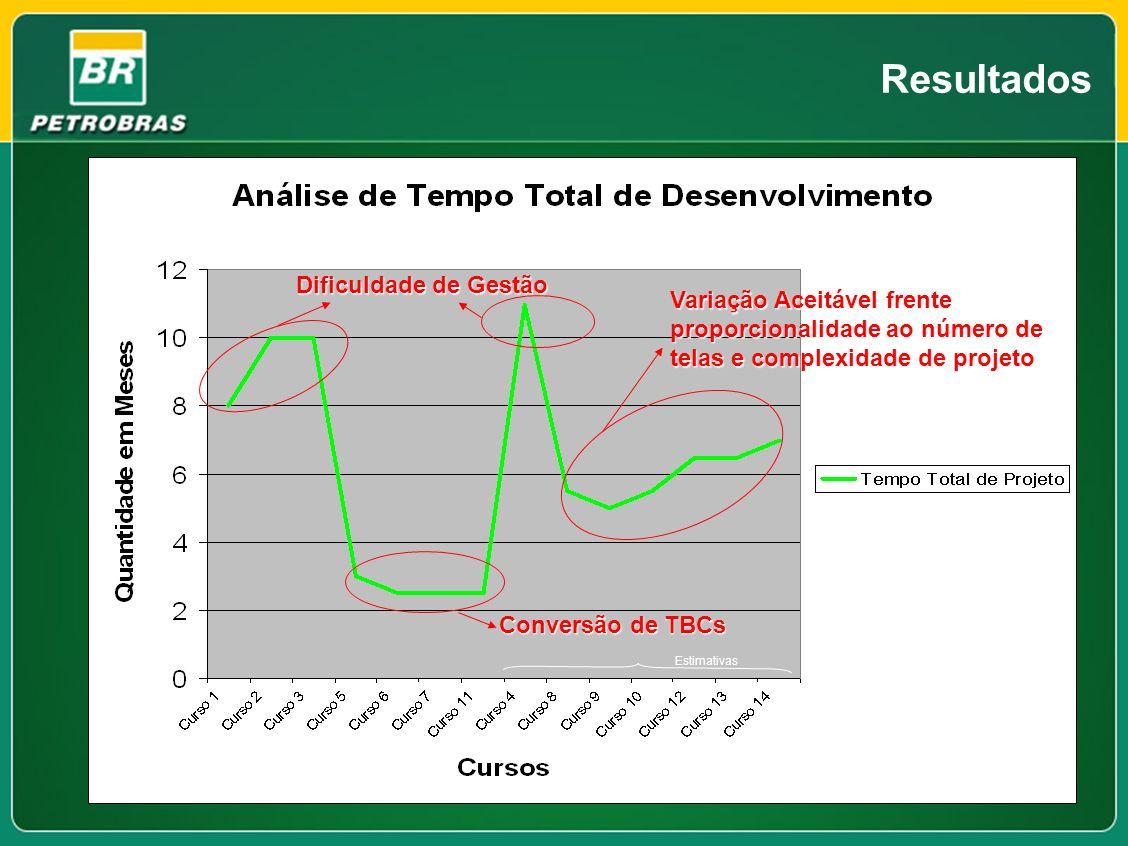 Resultados Dificuldade de Gestão Variação Aceitável frente proporcionalidade ao número de telas e complexidade de projeto Conversão de TBCs Estimativa