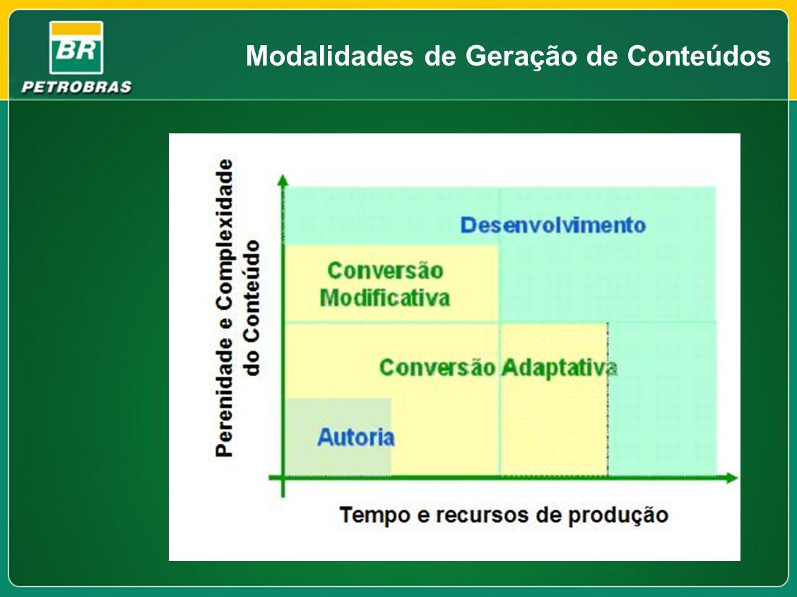Modalidades de Geração de Conteúdos