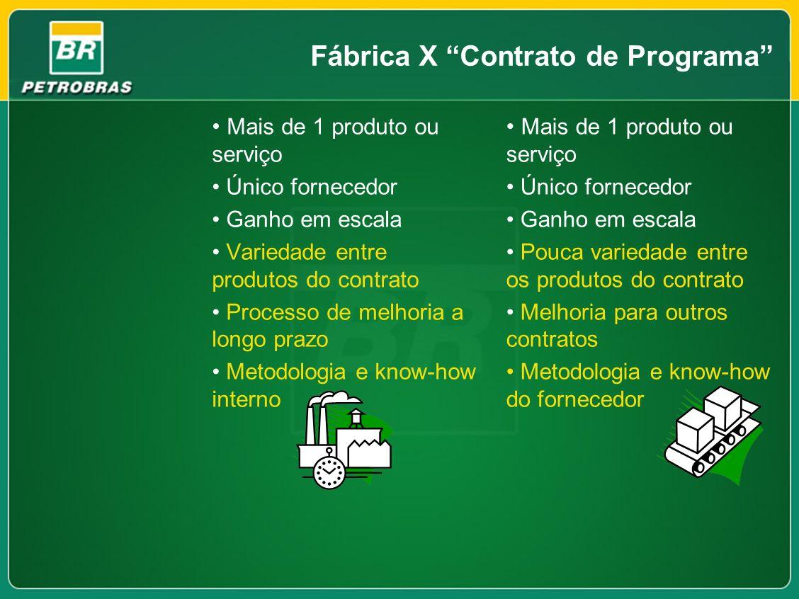 Fábrica X Contrato de Programa Mais de 1 produto ou serviço Único fornecedor Ganho em escala Variedade entre produtos do contrato Processo de melhoria