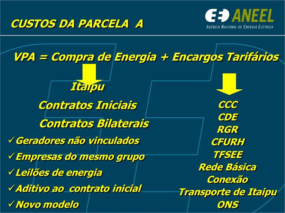 CUSTOS DA PARCELA A VPA = Compra de Energia + Encargos Tarifários Itaipu Contratos Iniciais Contratos Bilaterais Geradores não vinculados Empresas do