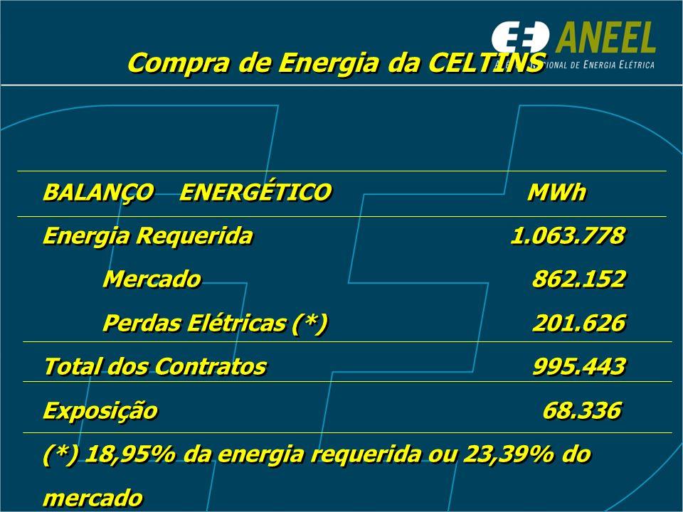 BALANÇOENERGÉTICO MWh Energia Requerida 1.063.778 Mercado 862.152 Perdas Elétricas (*) 201.626 Total dos Contratos 995.443 Exposição 68.336 (*) 18,95%