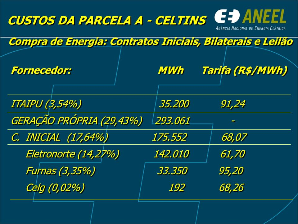 CUSTOS DA PARCELA A - CELTINS Compra de Energia: Contratos Iniciais, Bilaterais e Leilão Fornecedor: MWh Tarifa (R$/MWh) ITAIPU (3,54%) 35.200 91,24 G