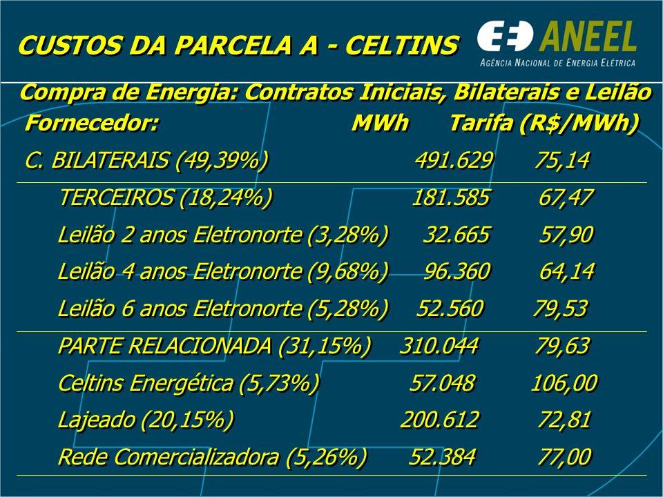 CUSTOS DA PARCELA A - CELTINS Compra de Energia: Contratos Iniciais, Bilaterais e Leilão Fornecedor: MWh Tarifa (R$/MWh) C. BILATERAIS (49,39%) 491.62