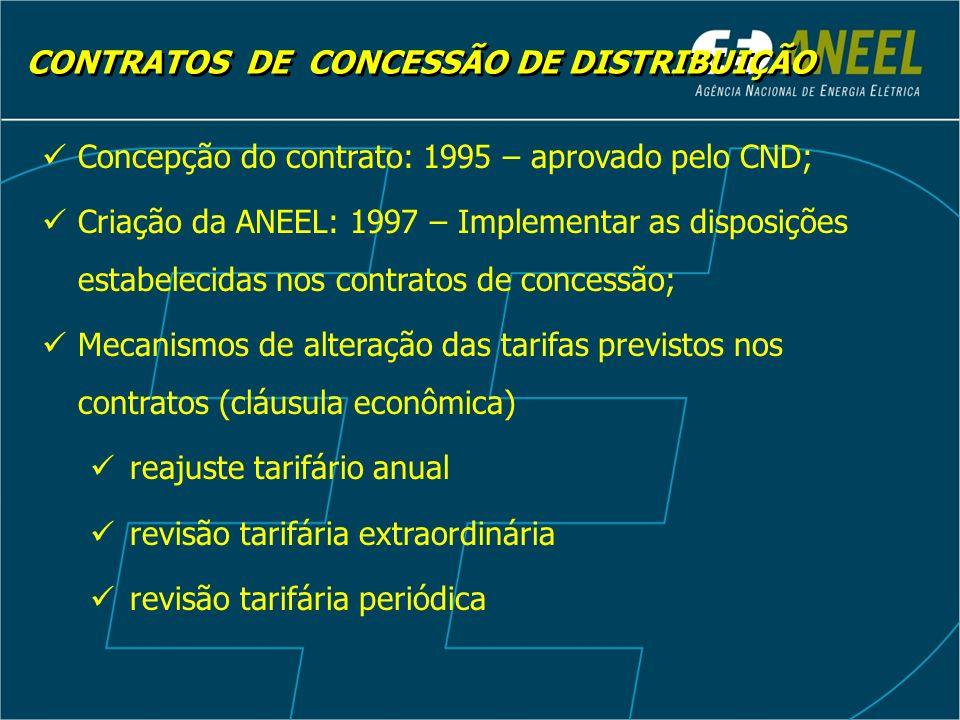 Concepção do contrato: 1995 – aprovado pelo CND; Criação da ANEEL: 1997 – Implementar as disposições estabelecidas nos contratos de concessão; Mecanis