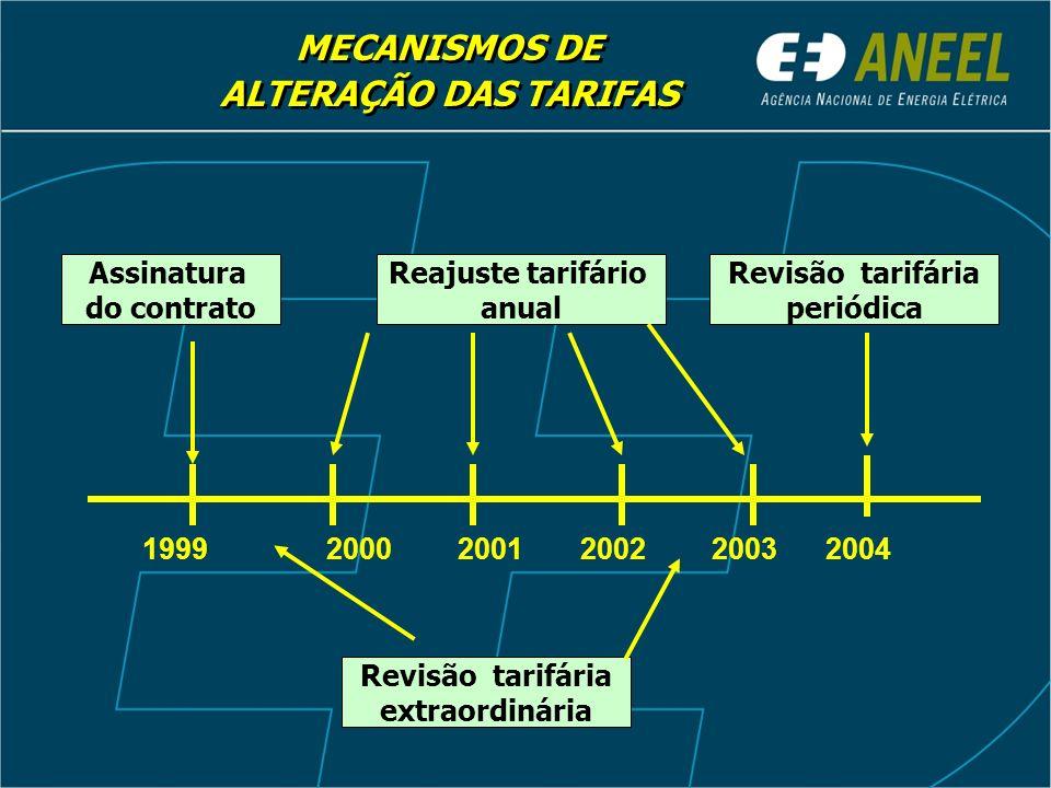 Reajuste tarifário anual Revisão tarifária extraordinária Revisão tarifária periódica Assinatura do contrato MECANISMOS DE ALTERAÇÃO DAS TARIFAS MECAN