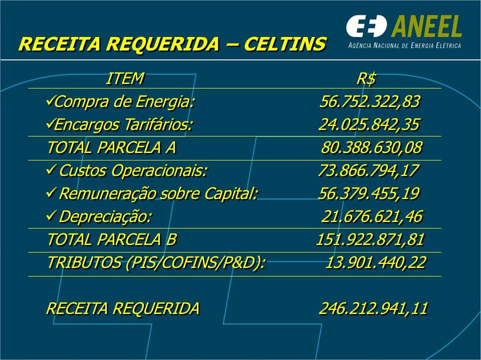 RECEITA REQUERIDA – CELTINS ITEM R$ Compra de Energia: 56.752.322,83 Encargos Tarifários: 24.025.842,35 TOTAL PARCELA A 80.388.630,08 Custos Operacion