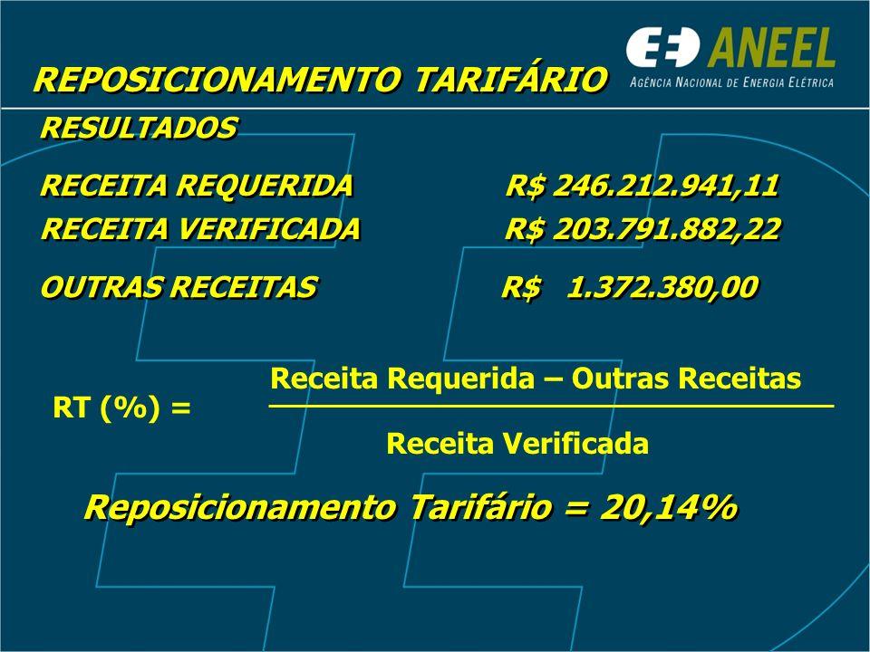 REPOSICIONAMENTO TARIFÁRIO RESULTADOS RECEITA REQUERIDA R$ 246.212.941,11 RECEITA VERIFICADA R$ 203.791.882,22 OUTRAS RECEITAS R$ 1.372.380,00 RT (%)