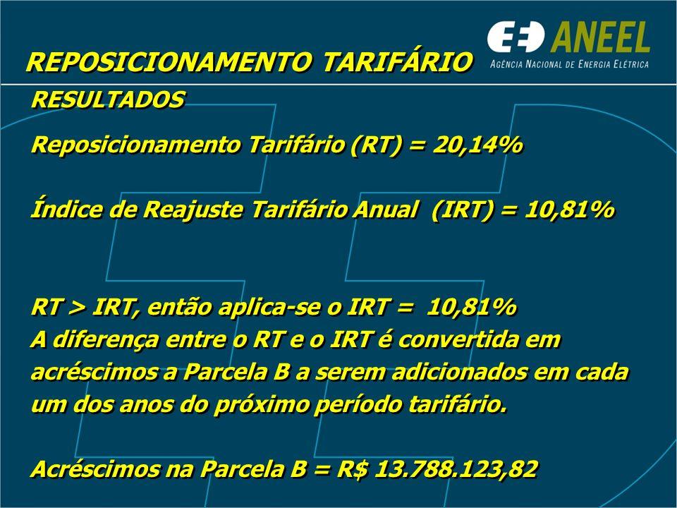 REPOSICIONAMENTO TARIFÁRIO RESULTADOS Reposicionamento Tarifário (RT) = 20,14% Índice de Reajuste Tarifário Anual (IRT) = 10,81% RT > IRT, então aplic