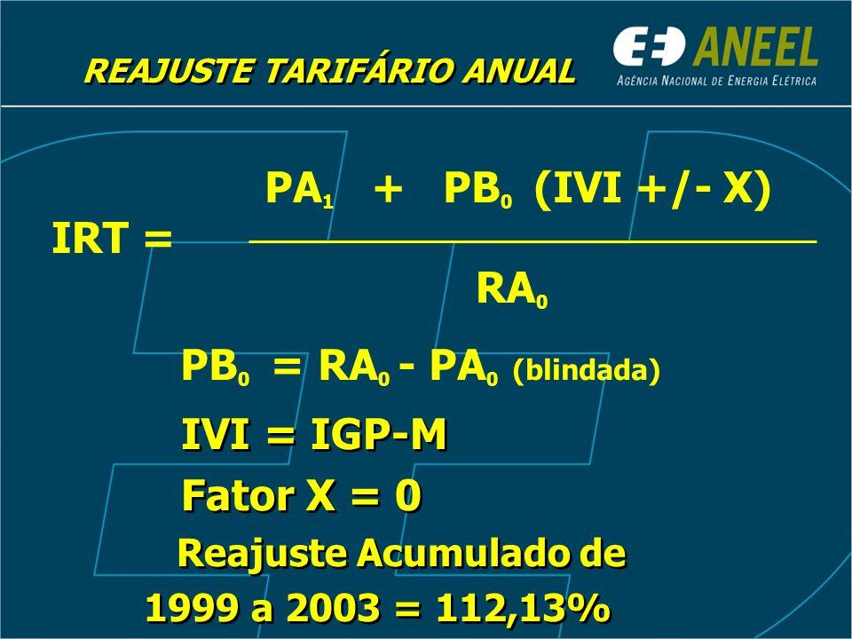 PA 1 + PB 0 (IVI +/- X) REAJUSTE TARIFÁRIO ANUAL RA 0 IRT = PB 0 = RA 0 - PA 0 (blindada) IVI = IGP-M Fator X = 0 Reajuste Acumulado de 1999 a 2003 =