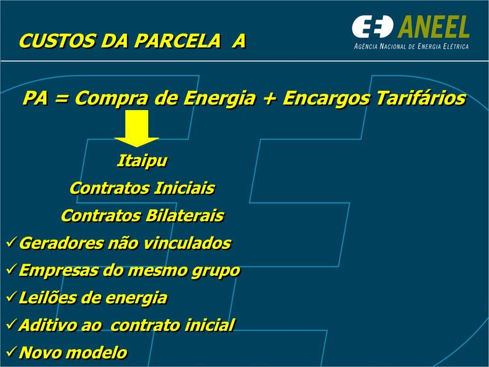 CUSTOS DA PARCELA A PA = Compra de Energia + Encargos Tarifários Itaipu Contratos Iniciais Contratos Bilaterais Geradores não vinculados Empresas do m