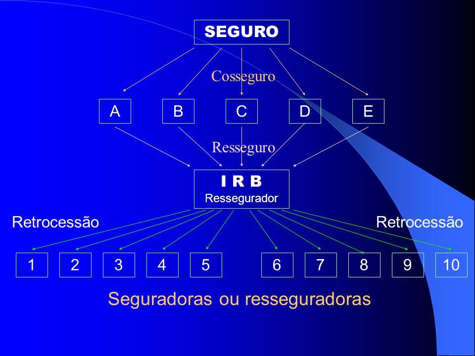 Miguel Roberto Soares Silva 46 RETROCESSÃO Operação realizada pelo ressegurador que consiste na cessão de parte das responsabilidades por ele aceitas