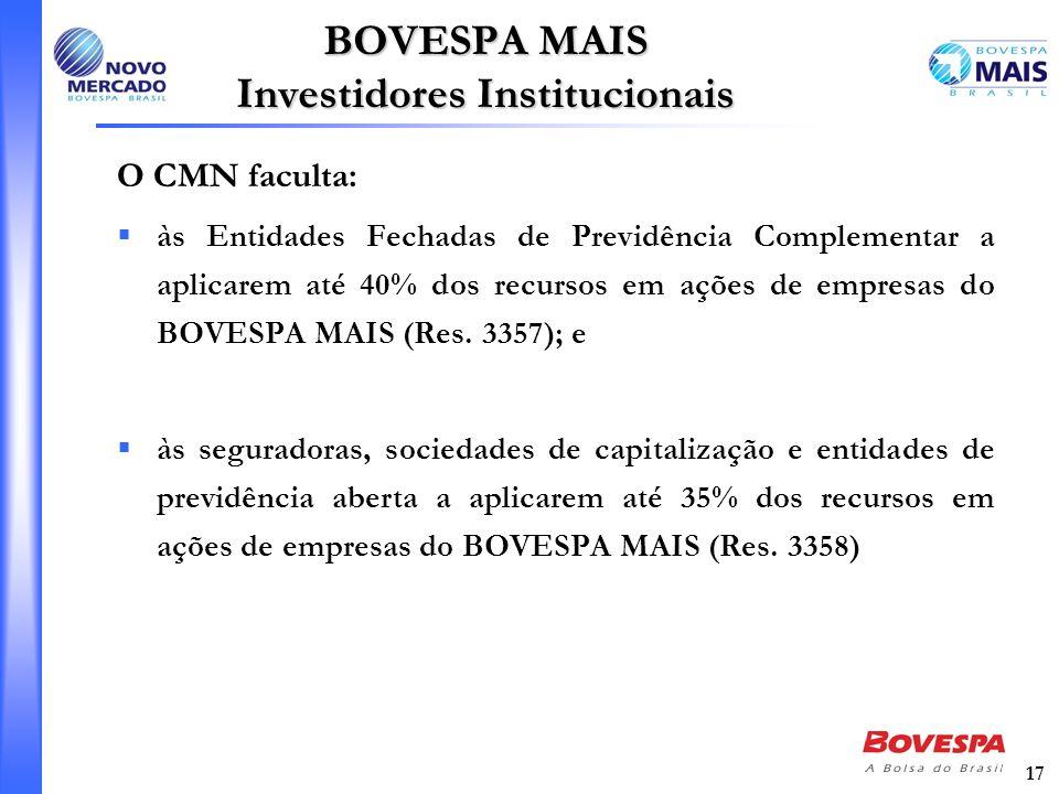 17 BOVESPA MAIS Investidores Institucionais O CMN faculta: às Entidades Fechadas de Previdência Complementar a aplicarem até 40% dos recursos em ações