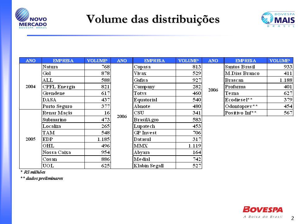 2 Volume das distribuições