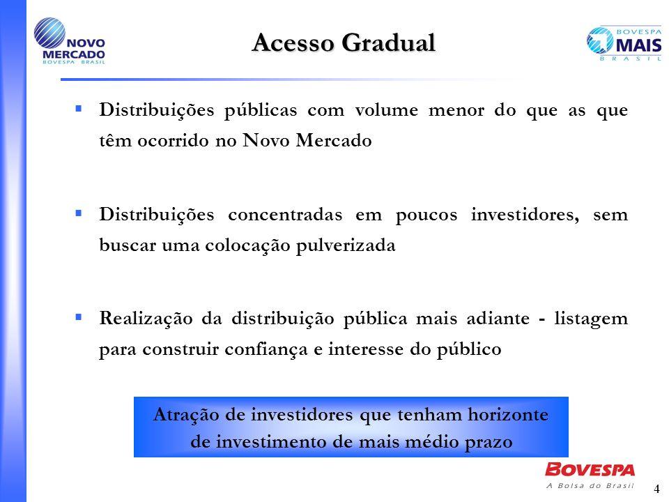 4 Acesso Gradual Distribuições públicas com volume menor do que as que têm ocorrido no Novo Mercado Distribuições concentradas em poucos investidores,