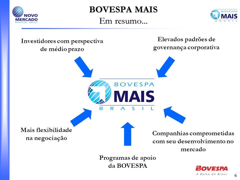 6 BOVESPA MAIS Em resumo... Programas de apoio da BOVESPA Companhias comprometidas com seu desenvolvimento no mercado Mais flexibilidade na negociação