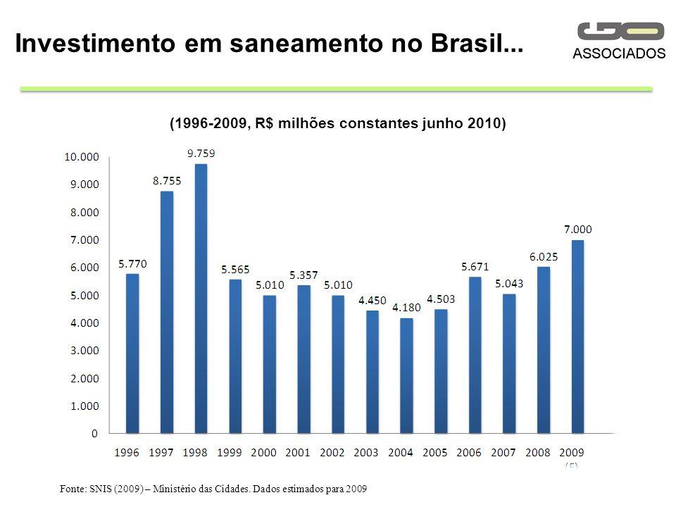 Investimento em saneamento no Brasil...