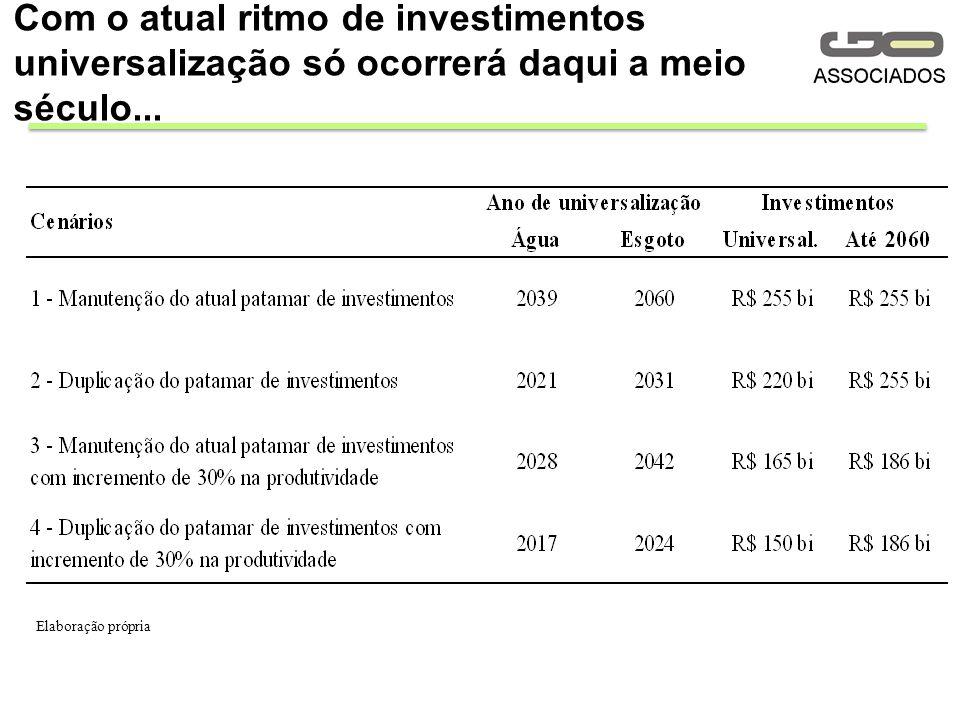 Com o atual ritmo de investimentos universalização só ocorrerá daqui a meio século...